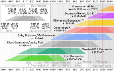 1024px-Generation_timeline.svg
